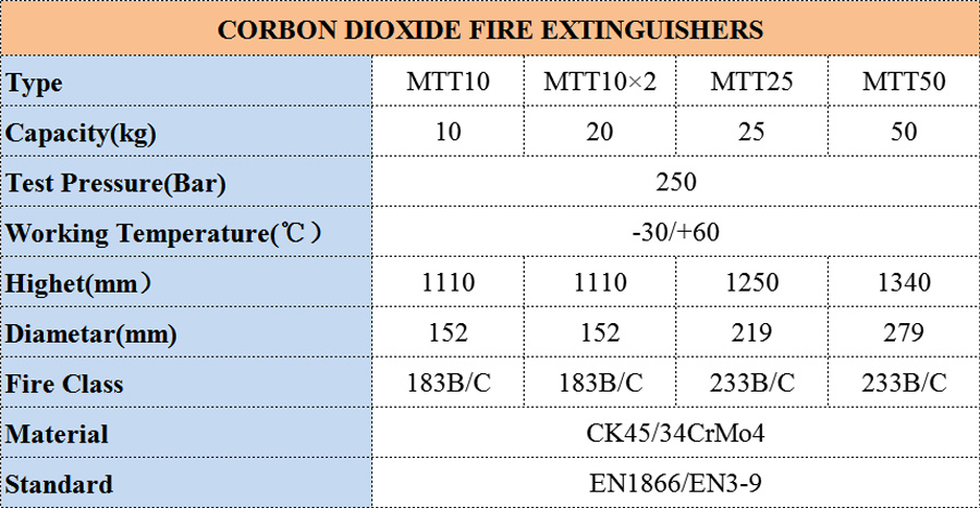 CO2 Wheeled Fire Extinguisher(10KG×2)